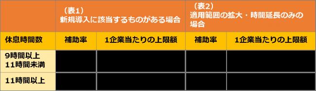 勤務間インターバル 表